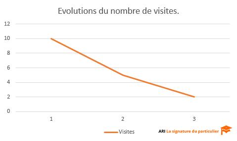 Evolution 3 mois nombre visites